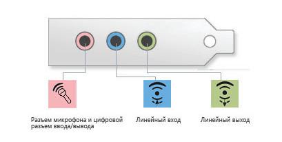 Аудио разъемы на звуковой карте компьютера
